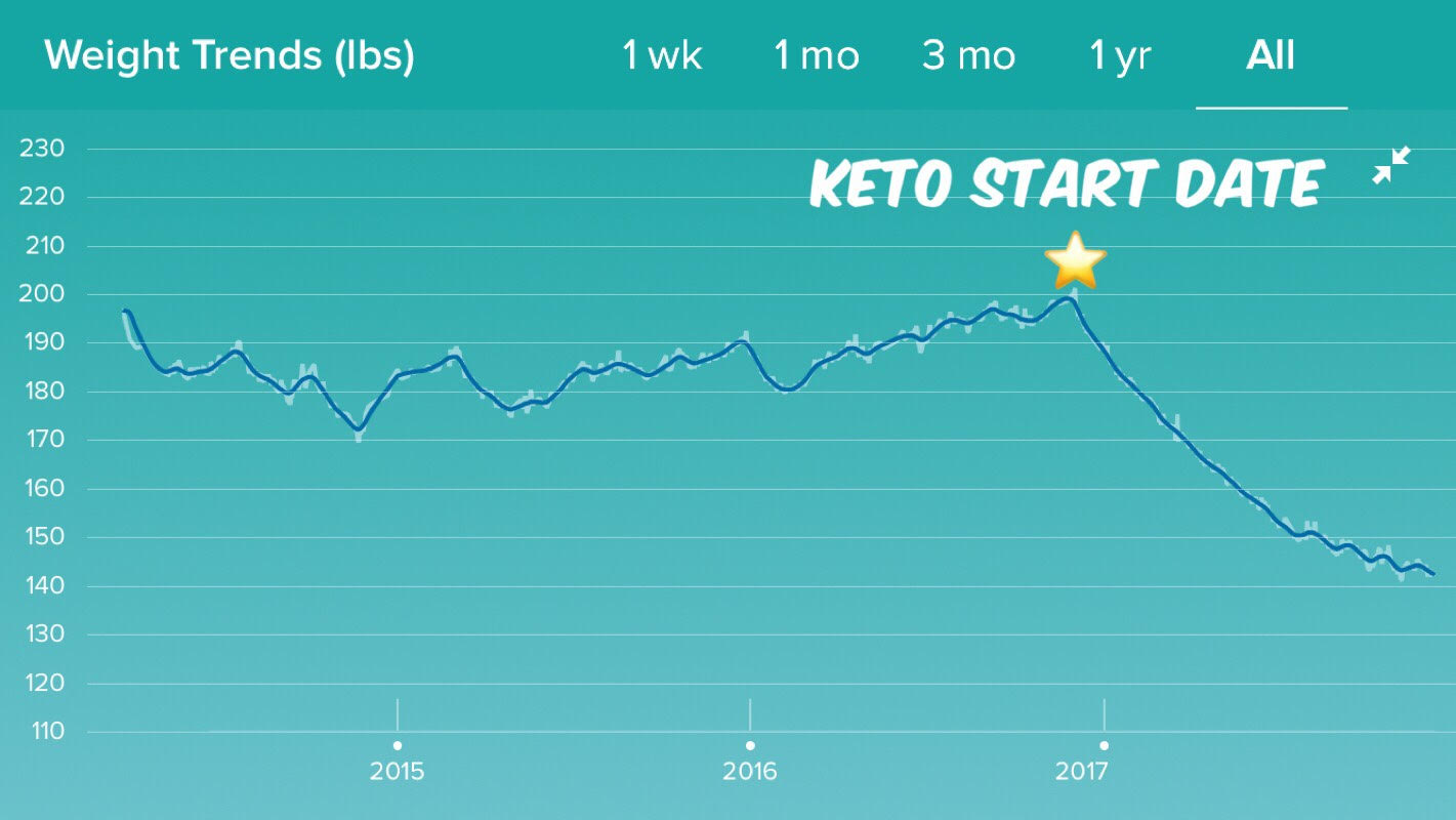 Keto Weight Loss Guide for Beginners - You Can Change Your ...